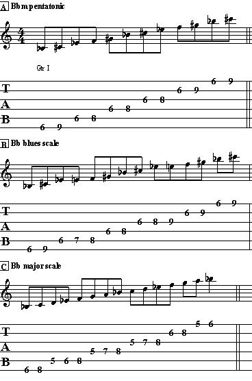 Guitar Scales and More Tasty Licks