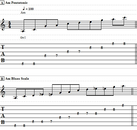 Blues Lesson on Pentatonic and Blues Scale