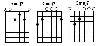 Guitar Chord Lesson – Major 7 Chords