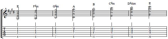 Harmony-Guitar-Lesson--Chord-Inversions-in-the-key-of-E