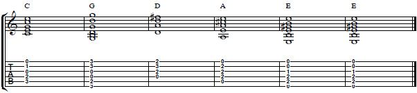 Guitar Lesson on CAGED Chords - Harmony Guitar Lesson