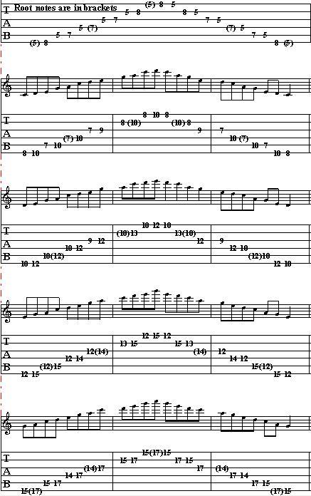 Lead Guitar Lesson on Pentatonic Scale