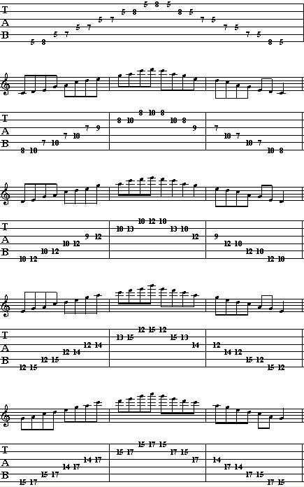 Learn How to Play a Minor Pentatonic Scale – Easy Guitar Lesson For Beginners