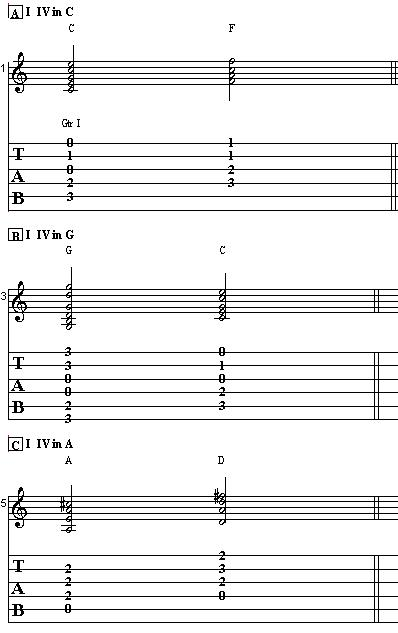 Theory Guitar Lesson on Scales – How to Play Guitar Scales Part III