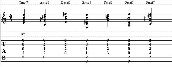 Easy Guitar Lesson on Major 7th Chords – How to Play Major 7th or Maj7 Chords on Guitar