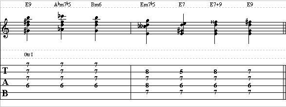 Rhythm Guitar Lesson on Funk Chords – Learn to Play Funk Rhythms on Guitar