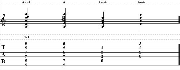Rhythm Guitar Lesson on Suspended Chords – How to Play Sus Chords on Guitar