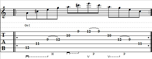 Blues Guitar Lesson on Dominant 7th Arpeggios – How to Play Dominant 7th Arpeggios on Guitar