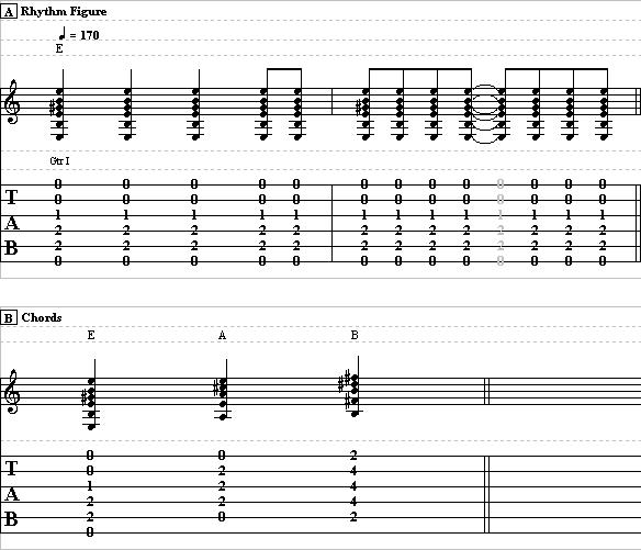 Learn How to Play The Twist by Chubby Checker – Easy Beginner Guitar Lesson