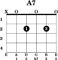 A7chord.png