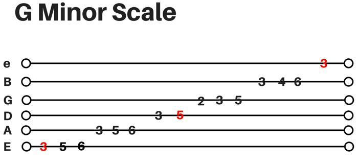 GMinor-Scale.png