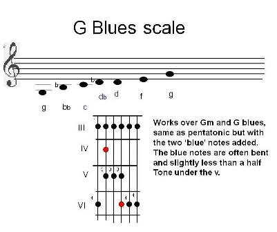 G_blues_scale.jpg