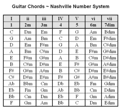Guitar Chords - Nashville Number System.jpg