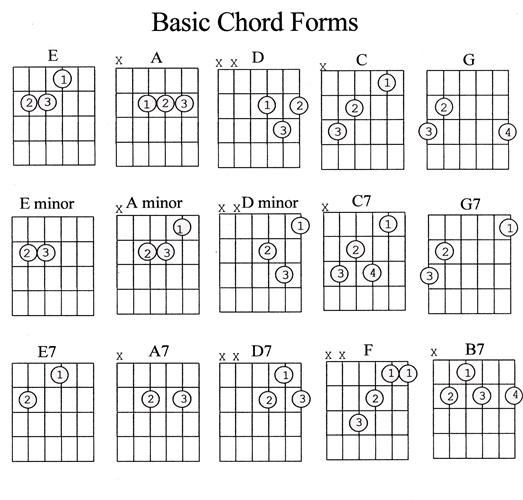 basic-guitar-chords.jpg
