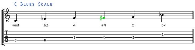 blues-guitar-scales_blues_scale.jpg
