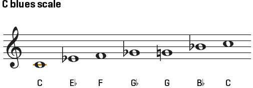 c-blues-scale-on-treble-clef.png