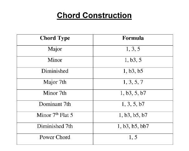 chord_construction.jpg