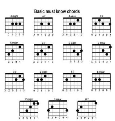 easiest-way-to-learn-guitar_basic-chords.jpg