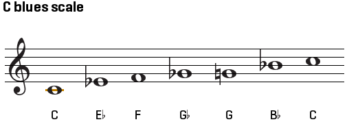 guitar-blues-scales_scale.png