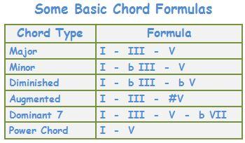 guitar-chords-songs_formulas.jpg