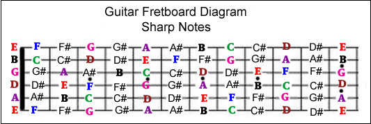 guitar-fretboard-diagram-sharp-notes.jpg