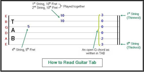 guitar-how-to-read-tab.jpg