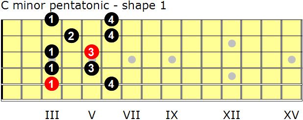 guitar-pentatonic-scale.png