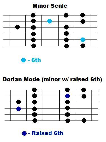 guitar-scale_dorian.jpg