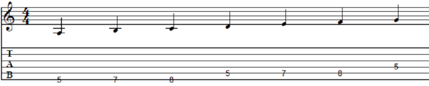 guitar-scales-lessons-A_natural_minor.png