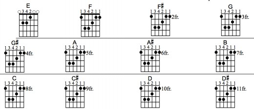 learn-guitar-fast-movable-chords.jpg