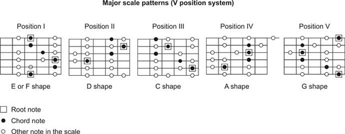 major scale patterns.jpg