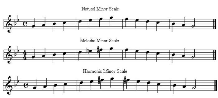 minor_scales_compared.jpg