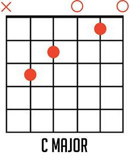 C Major Guitar Chord Diagram