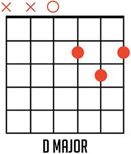 D Major Guitar Chord Diagrams