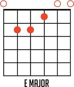 E Major Guitar Chord Diagrams