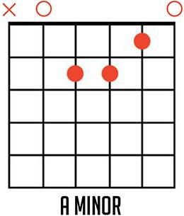 A Minor Guitar Chord Diagram