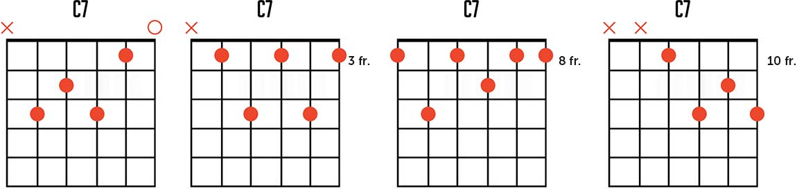 C Dominant Seventh Chord Chart