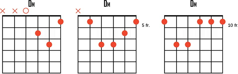 D Minor Blues Scale