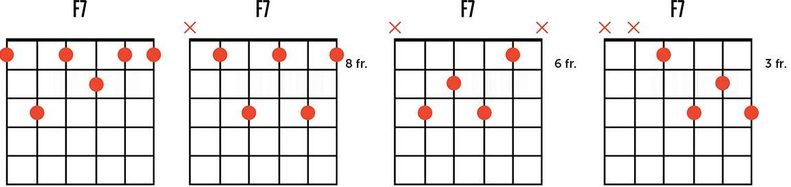 F Dominant Seventh Chord Chart