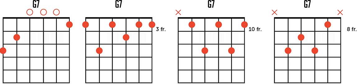 G Dominant Seventh Chord Chart