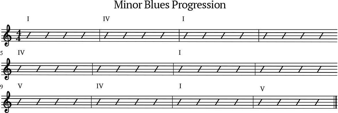 Minor Blues progression
